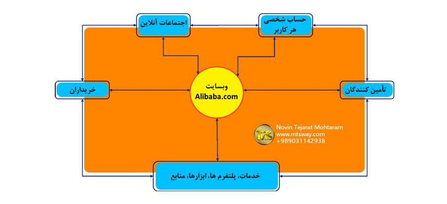 کسب در آمد از سایت علی بابا